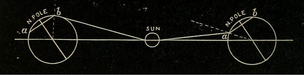 Diagram of an equinox